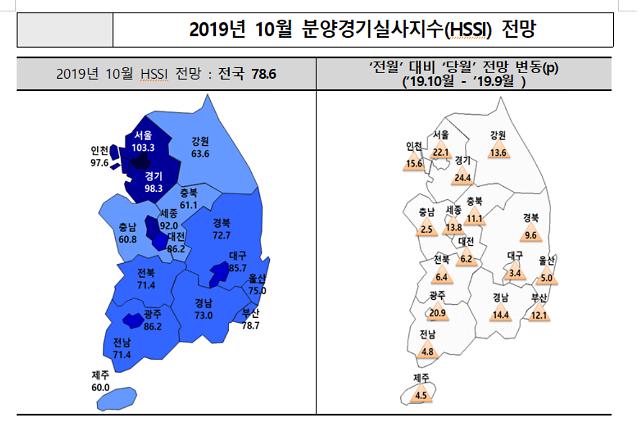 상한제 도입 유예에 서울 분양경기 전망 상승