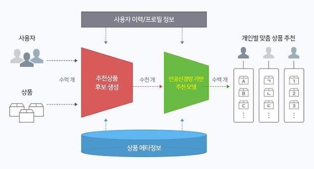 [네이버 테크인사이드] ⑯ 쿠팡·이베이 제친 네이버쇼핑 경쟁력은