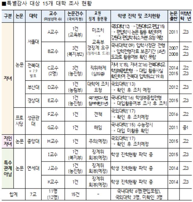 이병천 서울대 교수 자녀 강원대 수의학과 편입 취소