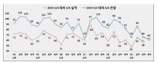 인천지역 기업, 2019년 4/4분기 체감 경기 악화 전망