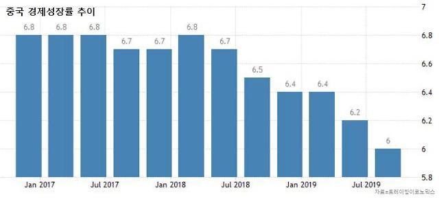 """中매체 """"경제 성장률 작년보다 낮지만 전체적으로 안정"""""""