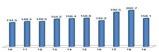 10월 1~20일 수출 또 줄어, 11개월 연속 마이너스 전망