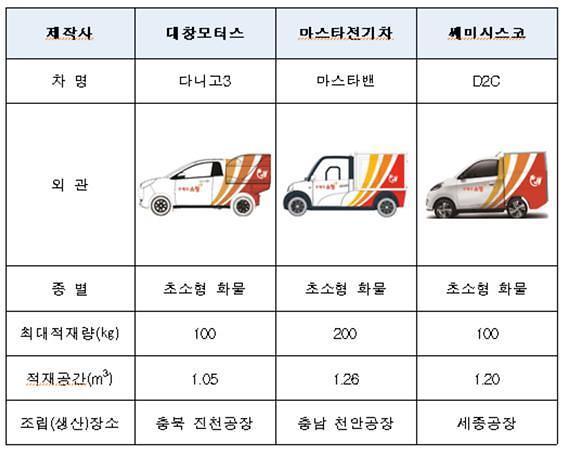 우편배달, 이젠 '초소형 전기차'로… 11월부터 1000대 배치