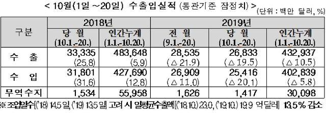 미중 무역 분쟁에, 한국 11개월 연속 마이너스 수출 전망(종합)