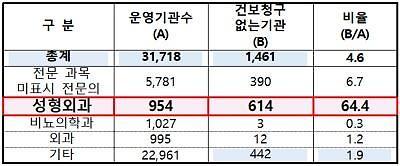 [2019 국감] 비급여 진료만 하는 병‧의원 1811개…강남구 성형외과 1위