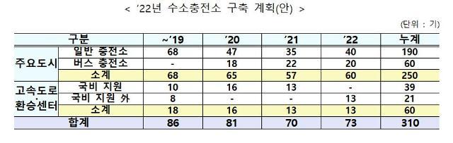 """정부 """"2022년까지 30분내 수소차 충전소 이용 인프라 구축"""""""