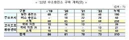 """.韩国政府:""""2022年建成30分钟内可为氢气汽车充电的基础设施""""."""