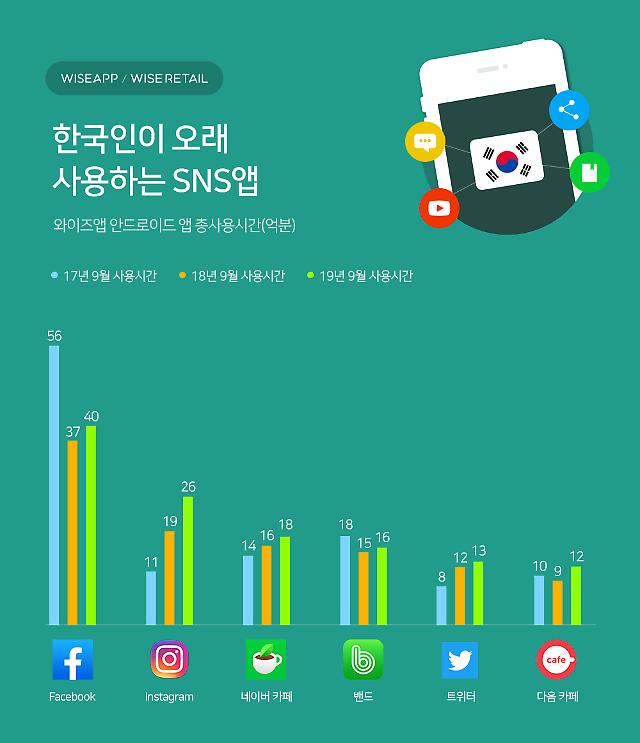 """1020最常用的SNS""""Facebook"""" 30代Instagram排名第一"""
