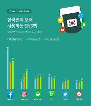 1020が最も多く使用するSNSは「フェイスブック」、30代はインスタグラムが1位