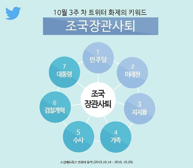 조국 전격 사퇴 배경이 트위터에 모두 드러났다?...트위터 10월 3주 차 화제의 키워드 '조국장관사퇴'