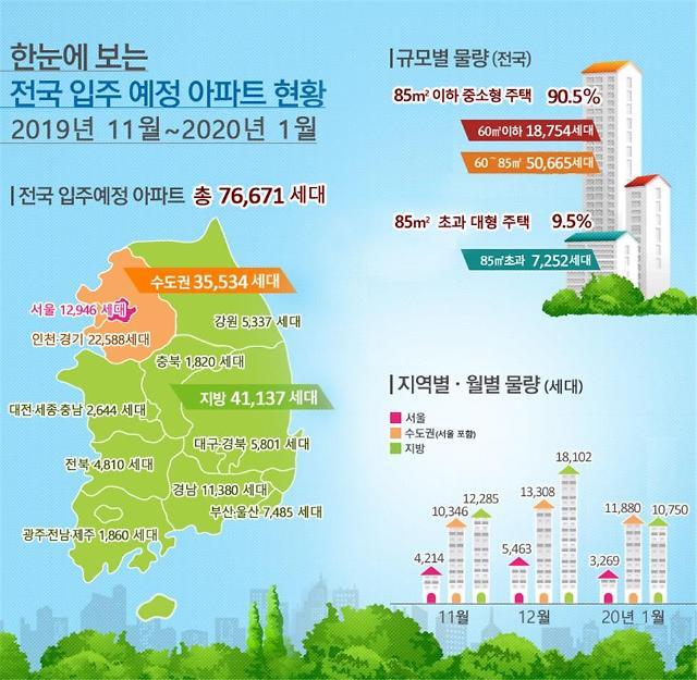 올해 11월부터 내년 1월 서울 아파트, 1만3천여가구 집들이