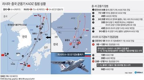 """러, KADIZ 진입 인정…""""외국 영공 침범은 아냐"""" 주장"""