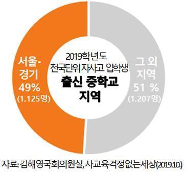 """""""민사고 신입생 80% 서울‧경기 출신""""…전국단위 자사고 입학생 수도권 쏠림 '심각'"""