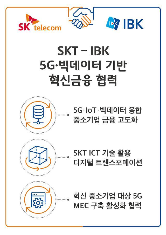 5G‧빅데이터 기반 '혁신금융' 창출··· SK텔레콤-기업은행 결합