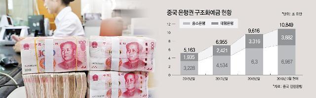중국 은행권 1800조 구조화예금 단속 나선 이유