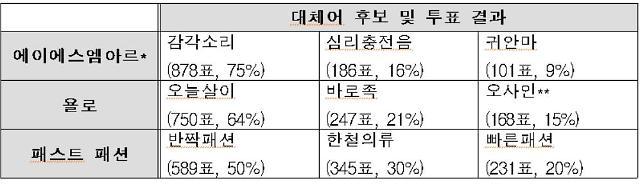 """""""ASMR은 '감각소리'로 쓰자"""""""
