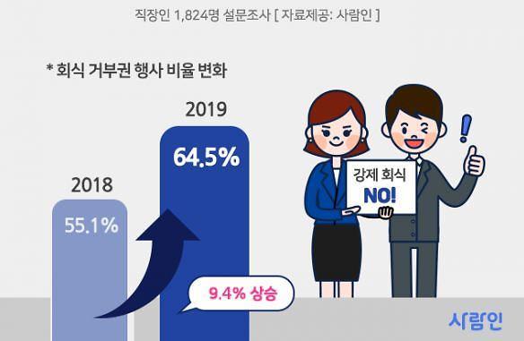 """직장인 64% """"회식 거부권 행사한다"""""""