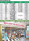ロッテ免税店、シンガポール・チャンギ国際空港落札・・・グローバル売上1兆ウォンに近づき(総合)