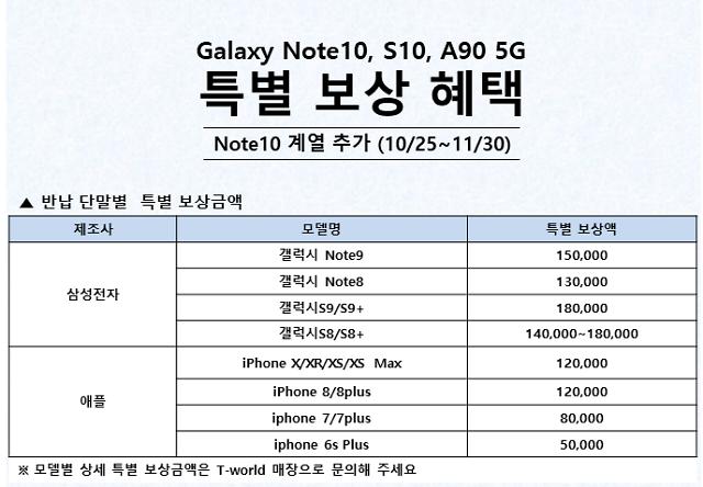 아이폰11 나온 지금, '갤럭시노트10' 20만원대 구매?
