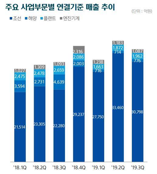 현대중공업 지주 3분기 영업익 2196억…현대重 211억 적자