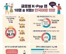 BTS & EXO và các nhóm nhạc thần tượng đang trở thành nhân tố thu hút khách du lịch nước ngoài đến Hàn Quốc