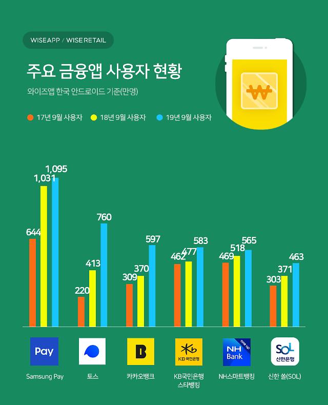 9월 국내 금융결제앱 이용자 1위 삼성페이... 토스, 카카오뱅크 2·3위