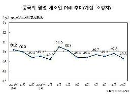 """.""""世界工厂""""中国制造业PMI49.3%."""