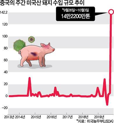중국발 돼지열병에 美육류시장도 흔들