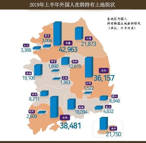 外国人在韩持有土地增1.4% 总面积相当于3万个足球场