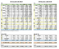 韓国GM、10月3万158台の販売…前年比25.5%↓