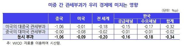 """""""미·중 무역분쟁으로 韓 성장률 0.34%p 하락...中 내수 위축 영향"""""""