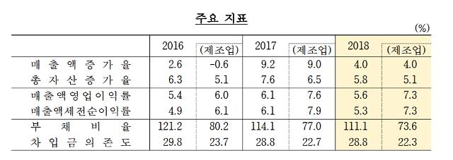 지난해 기업 성장 부진… 매출 성장 1년 새 반토막