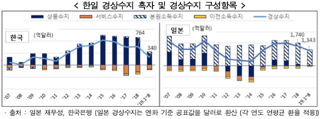 한경연 일본처럼 빚 급증시 거시경제 안정성↓…예산확대 속도 조절해야