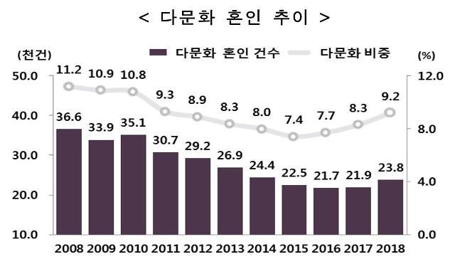 다문화 혼인 2년 연속 증가...작년 결혼 100쌍 중 9.2쌍이 다문화 부부