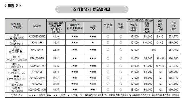 """공기청정기 9개 품질비교해보니…""""유해가스 제거·소음·필터교체비 따져야"""""""