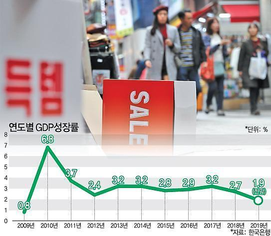 年增长率2%实际上已经成为泡影 第三季度国内生产总值(GDP)仅为0.4%