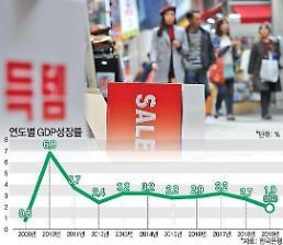 .年增长率2%实际上已经成为泡影 第三季度国内生产总值(GDP)仅为0.4%.