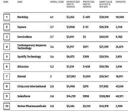 .美财富杂志:韩国没有创新企业.