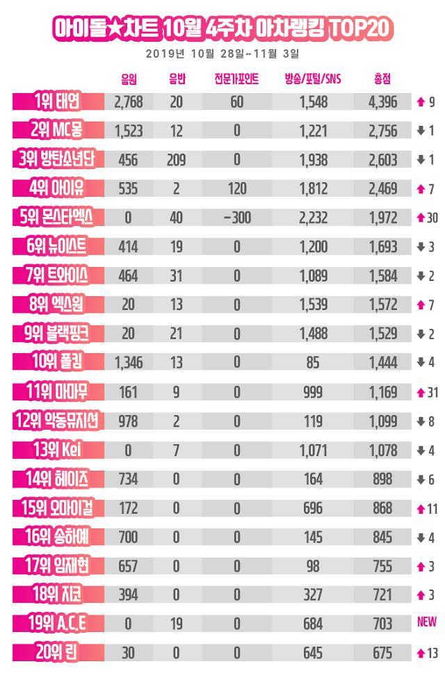 '믿듣탱' 태연, 아이돌차트 아차랭킹 1위···아이유 4위·마마무 11위