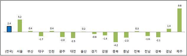 자족 기능 갖춰가는 세종시 소비 증가…인근 충북·대전 울상