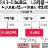 SKB-Tbroad・LGU + -CJハロー合併承認.・・・有料放送の「地殻変動」を予告