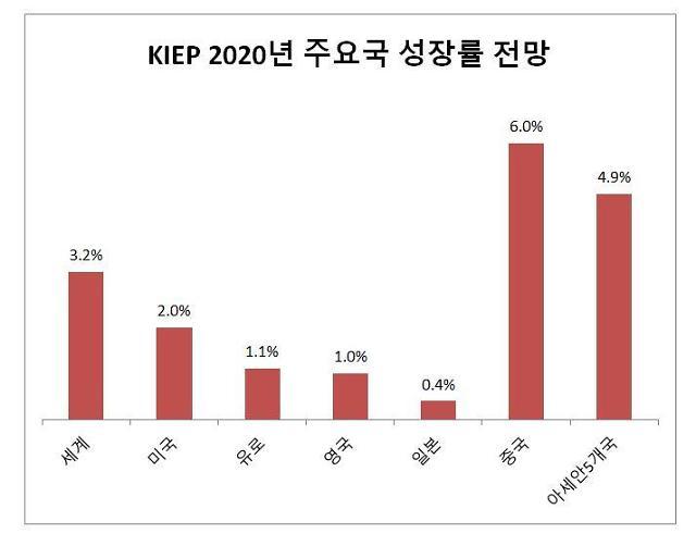 "KIEP, 내년 세계경제 성장률 3.2%…""신흥국 중심으로 회복세"""