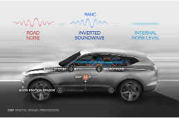 .Hyundai Motor develops worlds first active noise control technology.
