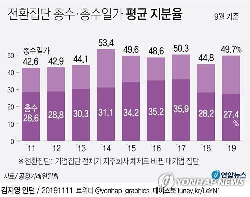"""대기업 지주 밖 계열사 170개..""""이중 64%는 사익편취 잠재 위험"""""""