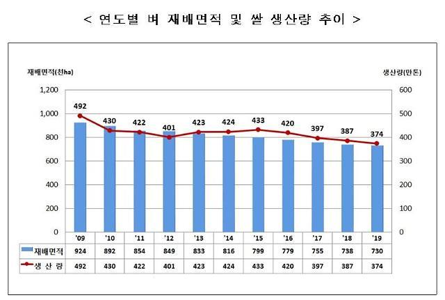 올해 쌀 생산량 1980년 이후 최소...4년 연속 감소