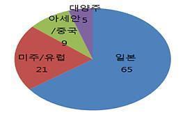 12~13일 '글로벌 일자리 대전'...日 기업 최다 참여