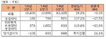 ハンファエアロスペース、3四半期の営業益571億ウォン…成長・収益性「すべて改善」