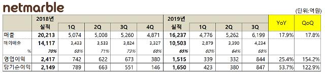 넷마블 3분기 영업익 844억원... 전년비 25.4% 증가