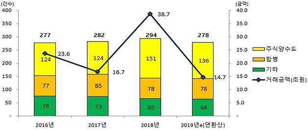 상장사 M&A 절반 가량이 계열사 대상··· 대기업이 76% 차지