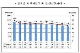.今年韩大米产量创1980年以后最低值 已连续4年减少.